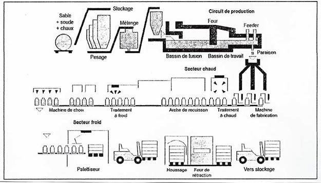 Schéma général d'une usine de fabrication du verre