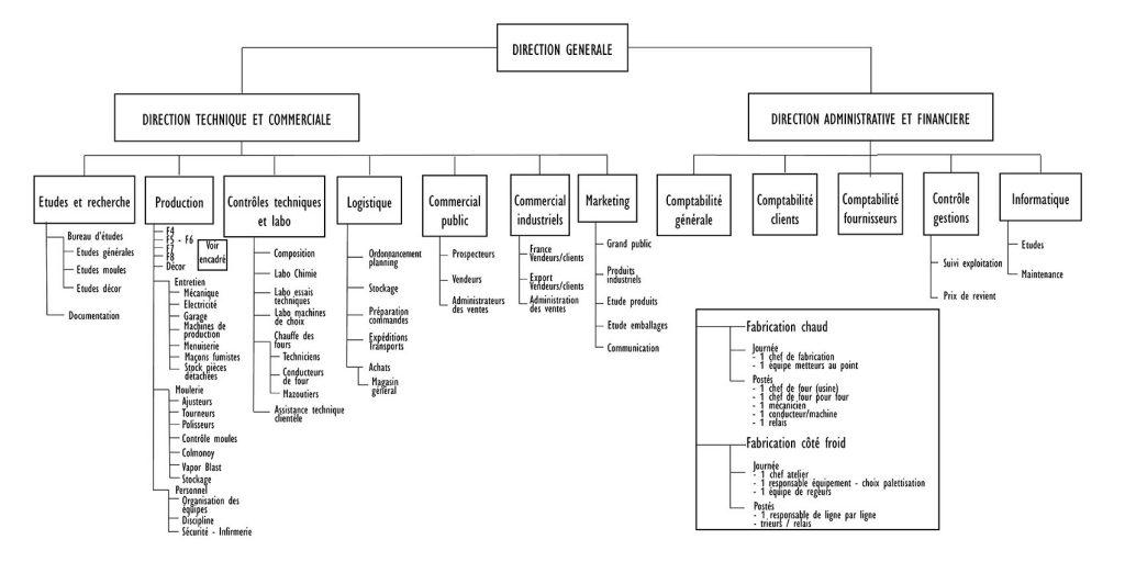 Organigramme d'après un schéma de M Lotzer, ancien directeur
