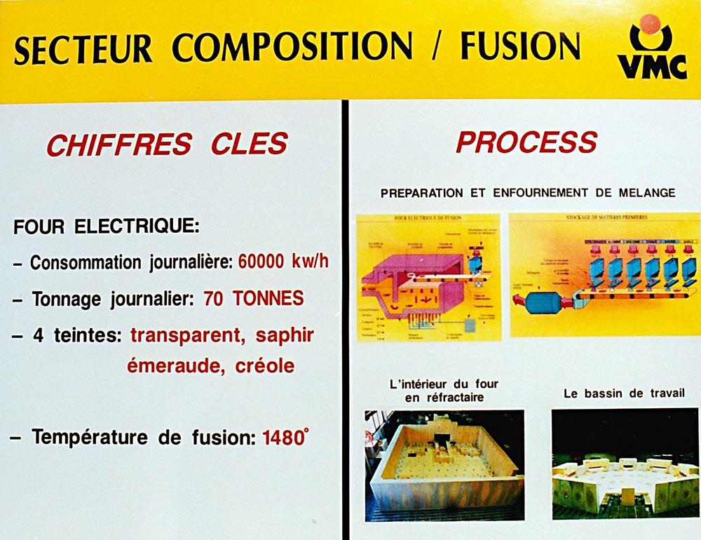 Secteur composition / fusion